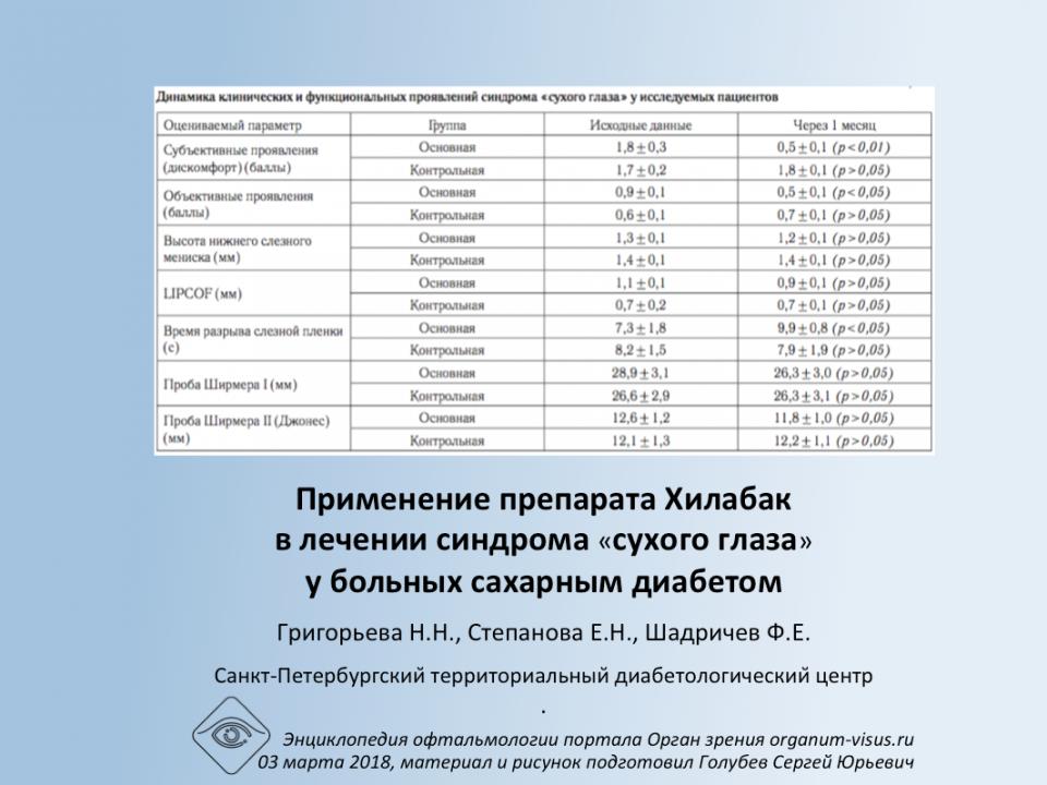 Хилабак и сахарный диабет Григорьева Н.Н. с соавт.