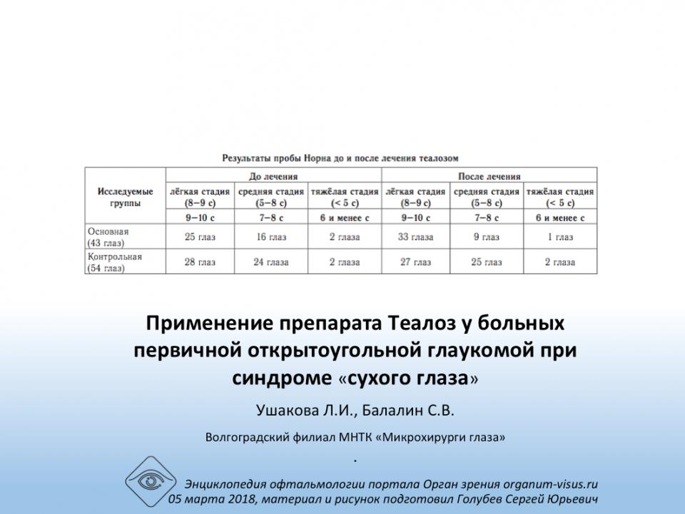 Глаукома и сухой глаз Эффективность Теалоза, Ушакова Л.И. соавт.