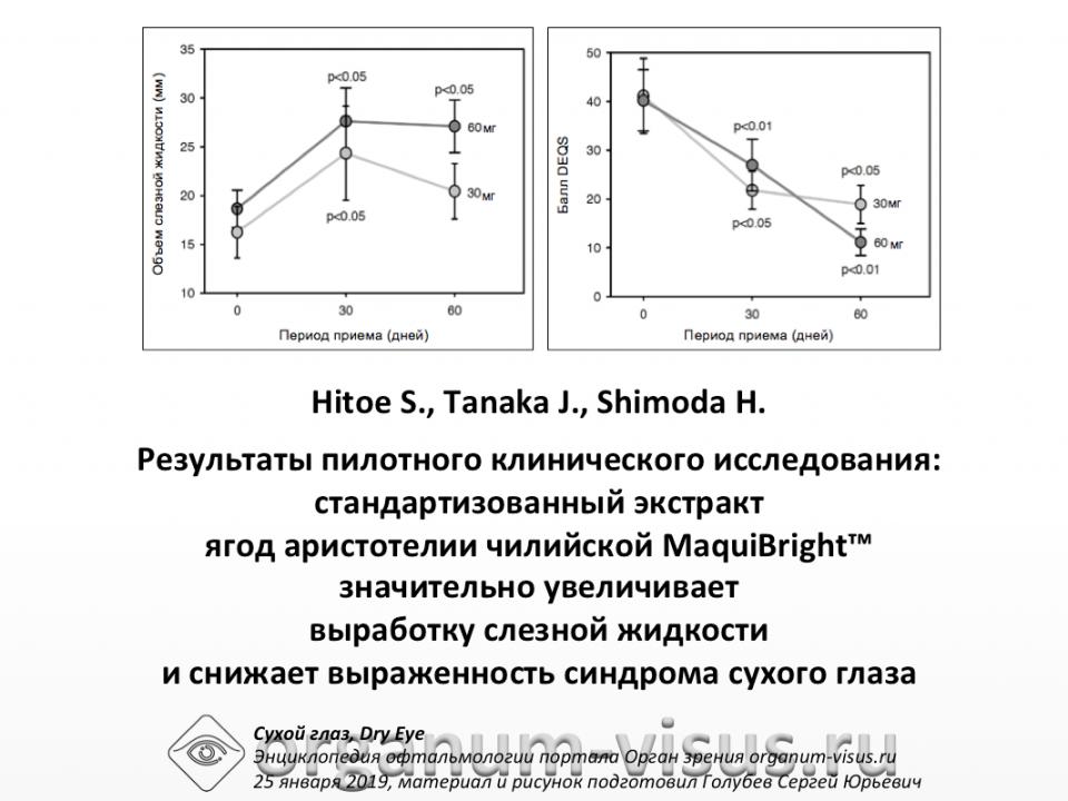 Сухой глаз MaquiBright увеличивает выработку слезной жидкости Hitoe S. et al