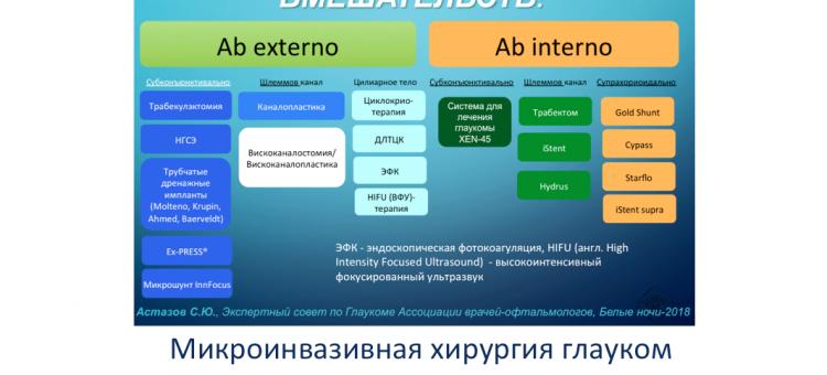 Глаукома Микроинвазивная хирургия Астахов С.Ю.