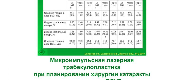 Лазерная микрохирургия глаукомы Семенова Т.Н. с соавт
