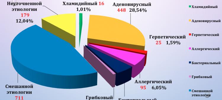 Циклоспорин А 0,05% Хронический конъюнктивит