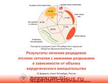 Отслойка сетчатки Заседание СПбОООР 25 февраля 2020